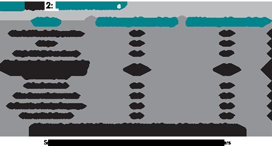 The Skills Qualities Employers Want In New College Graduate Hires Resume Skills Leadership Skills Academic Success
