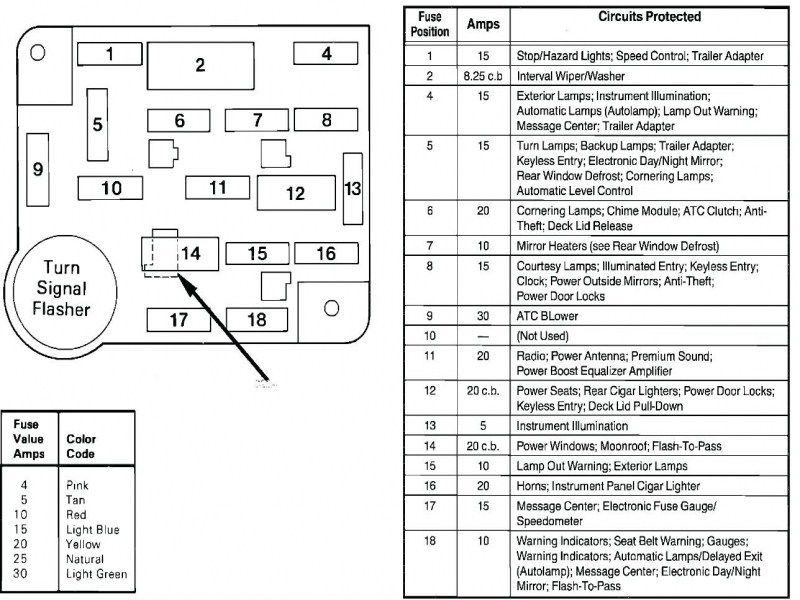 93 Mustang Fuse Box Diagram Location For Panel Wiring Car Fuses Lincoln Town Car Fuse Box