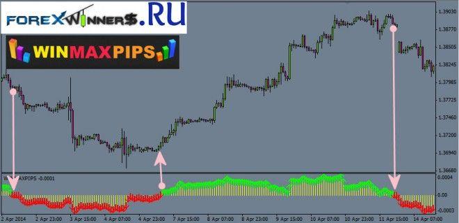 Indicators Forex Winners Free Download