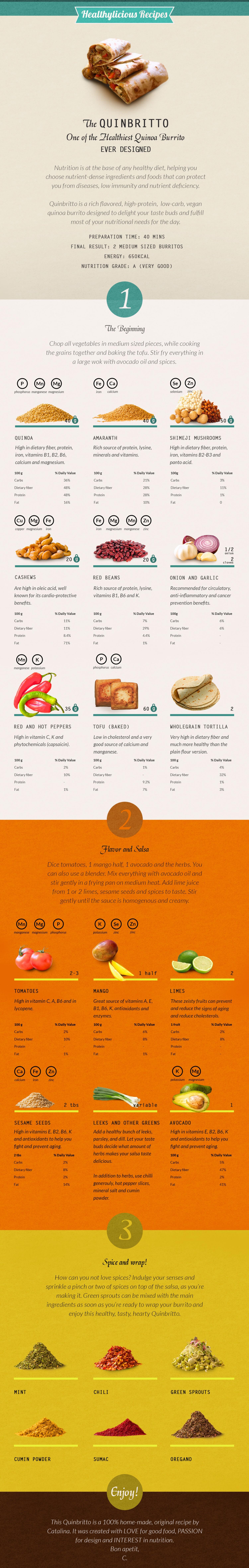 Visual Recipe Of A Nutrient Rich Quinoa Burrito