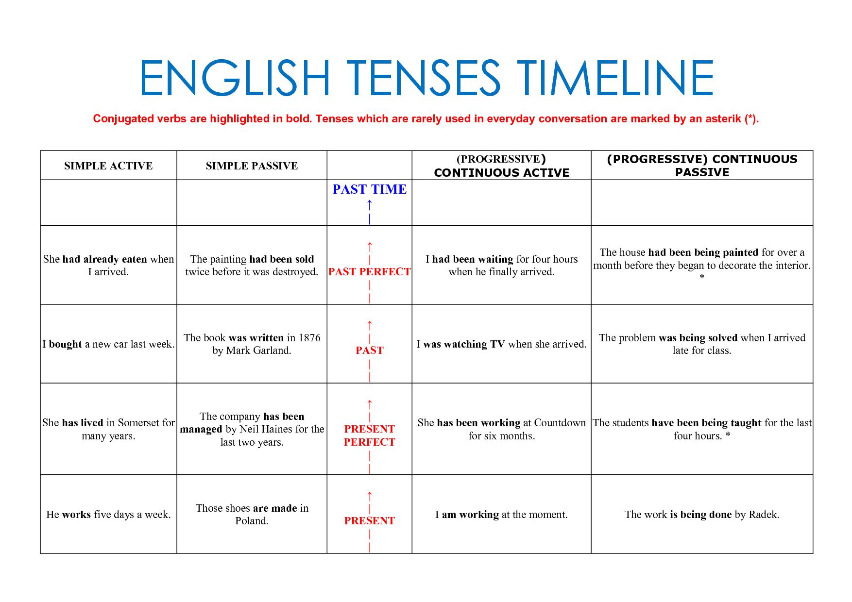English Tenses Timeline