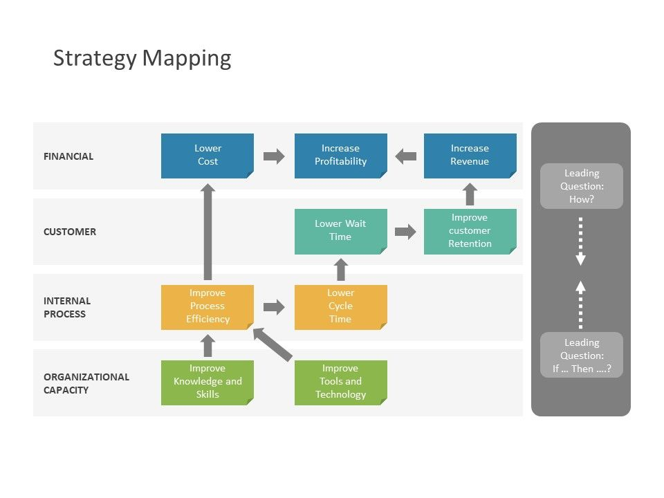 Flat Balanced Scorecard Powerpoint Templates Strategy Map