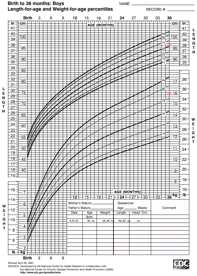 Medcalc Growth Chart Keninamas