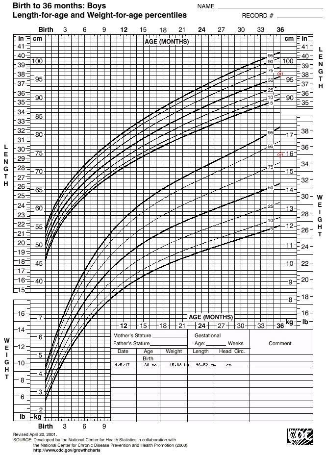 Medcalc interactive growth chart also grad school pinterest rh