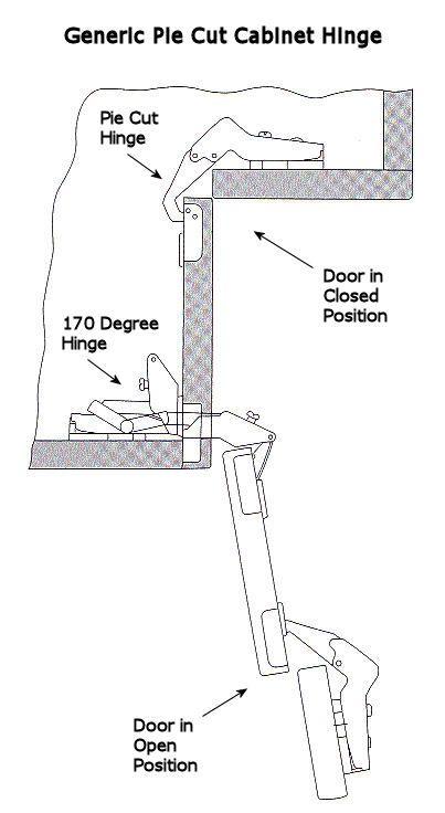 Installing Pie Cut Hinged Doors For Lazy Susan Corner Cabinet   Momplex  Vanilla Kitchen