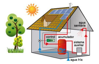 Energia Geotermica Es El Uso Del Agua Que Surge Bajo Presion Desde El Subsuelo Esta Agua Al Llegar Energia Renovable Energia Geotermica Energia Solar Termica