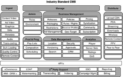 industry reference architecture content management systems