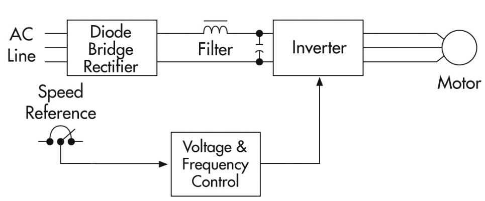 Variable Frequency Drive Vfd System Variables Process Control Electrical Energy