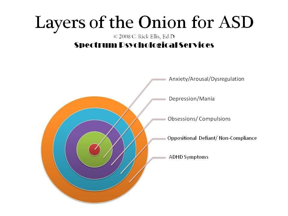 autism is like an onion lots of layers diagram that shows autism is like an onion lots of layers diagram that shows anxiety is at