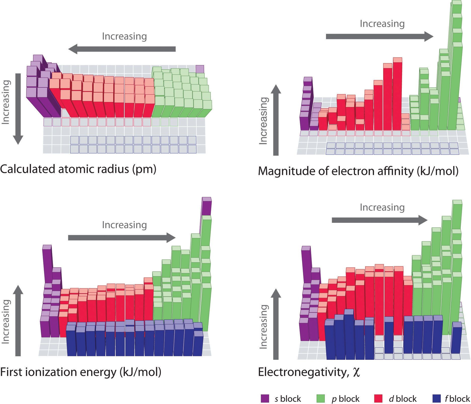 Periodic table trends ionization energy gallery periodic table trends periodic table and elements pinterest ionization trends periodic table gamestrikefo gallery gamestrikefo Image collections