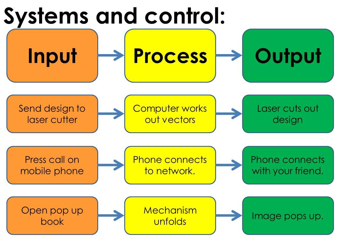 Image result for input process output