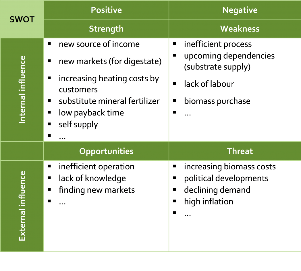 restaurant swot Restaurant swot analysis our automat restaurant swot analysis will provide you with the comprehensive documentation that you will need in order to determine the strengths, weaknesses, opportunities, and threats that your business will face as your develop or expand your business operations.