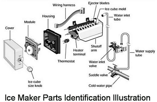 Ice Maker Parts Identification Illustration To Do All