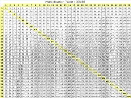 Multiplication chart 100x100 google search adorable for 100x100 multiplication table printable