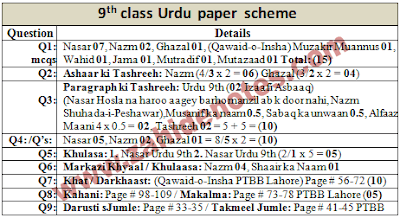 9th Class Urdu Paper Pattern Punjab Boards 2020 In 2020 Pattern