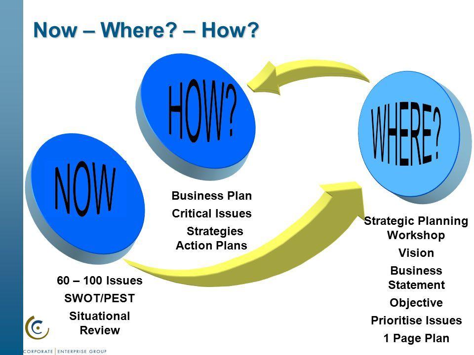 strategic action planning