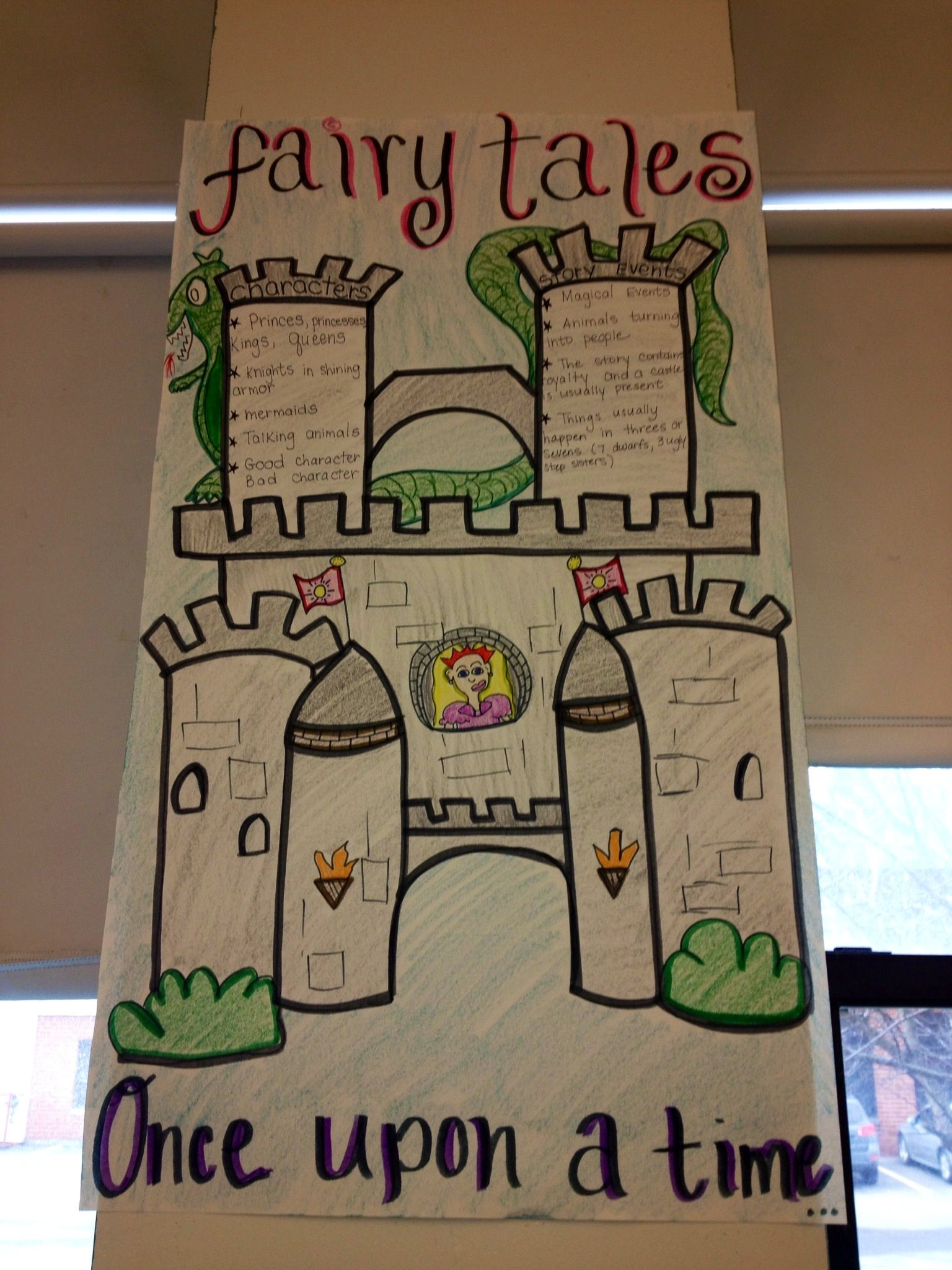 Elements Of A Fairy Tale Poster For The Classroom