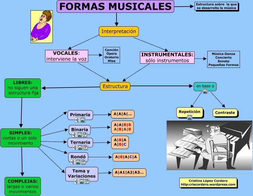 Resultado De Imagen Para Estructura Y Forma Musical Opera