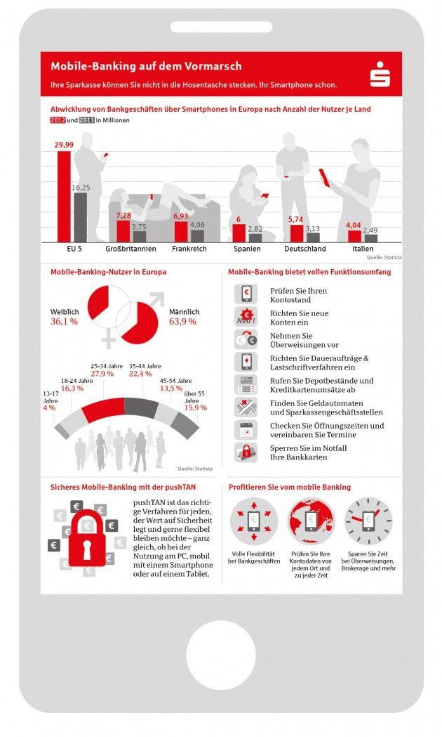 Sparkasse Antwortet Geld Leichter Verstehen Sparkasse Infografik Deutschland Italien