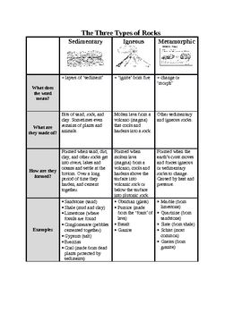 Grade 4 Rocks And Minerals Unit Earth Science Lessons Elementary Earth Science Science Teaching Resources Rocks and minerals worksheets grade