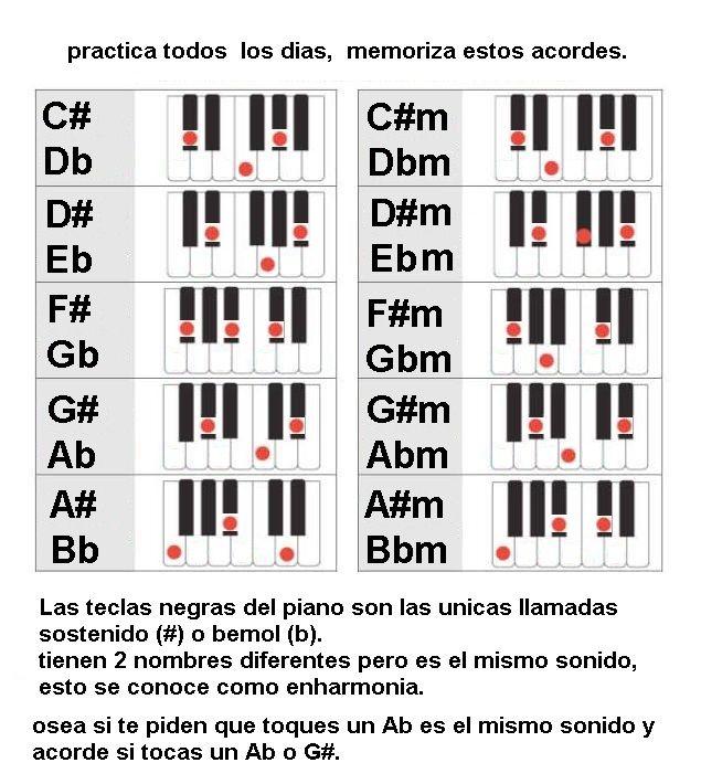 Acordes En Sostenidos Y Bemoles Mayores Y Menores Lecciones De Piano Acordes Piano Letras De Canciones Cristianas