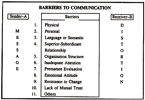 Barriers To Communication In 2020 Communication Effective Communication Barriers