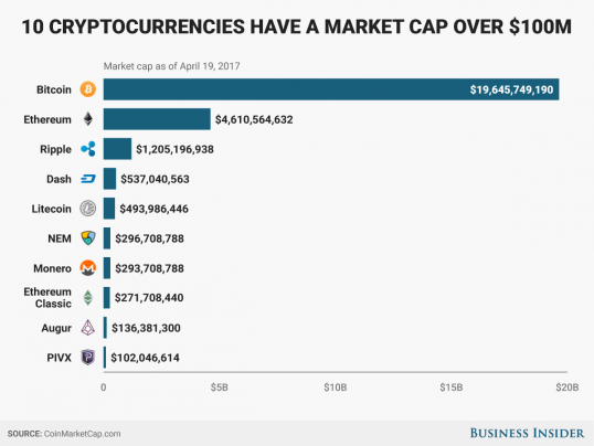 how big is the cryptocurrency market