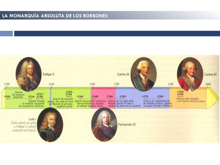 Resultado De Imagen De Eje Cronológico Antiguo Régimen Absolutismo Europa Historia De España Cronologico Europa