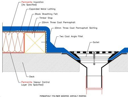 Flat Roofing Mastic Asphalt Warm Timber Deck Rainwater Outlets Iko