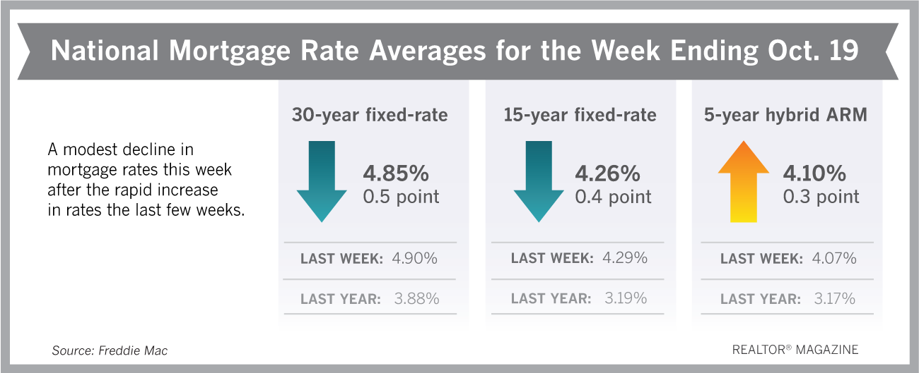 Borrowers Finally See Some Relief With Mortgage Rates With Images Lowest Mortgage Rates Mortgage Rates Mortgage Interest Rates