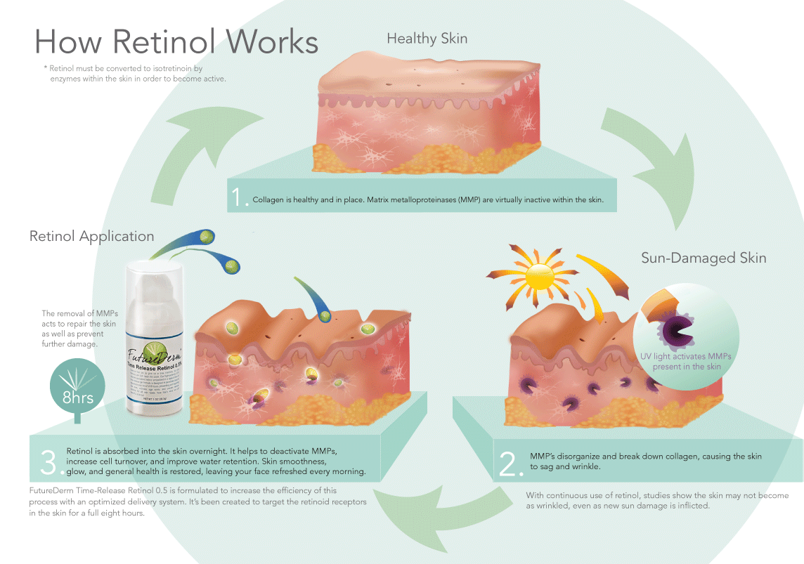 Infographic How Does Retinol Work Futurederm Retinol Best Anti Aging Creams Anti Aging Cream
