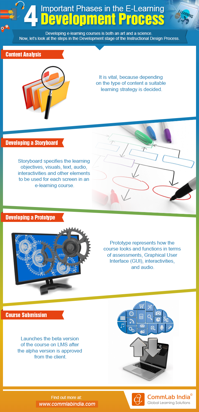 4 Important Phases In The E Learning Development Process Infographic Learning And Development Process Infographic Elearning