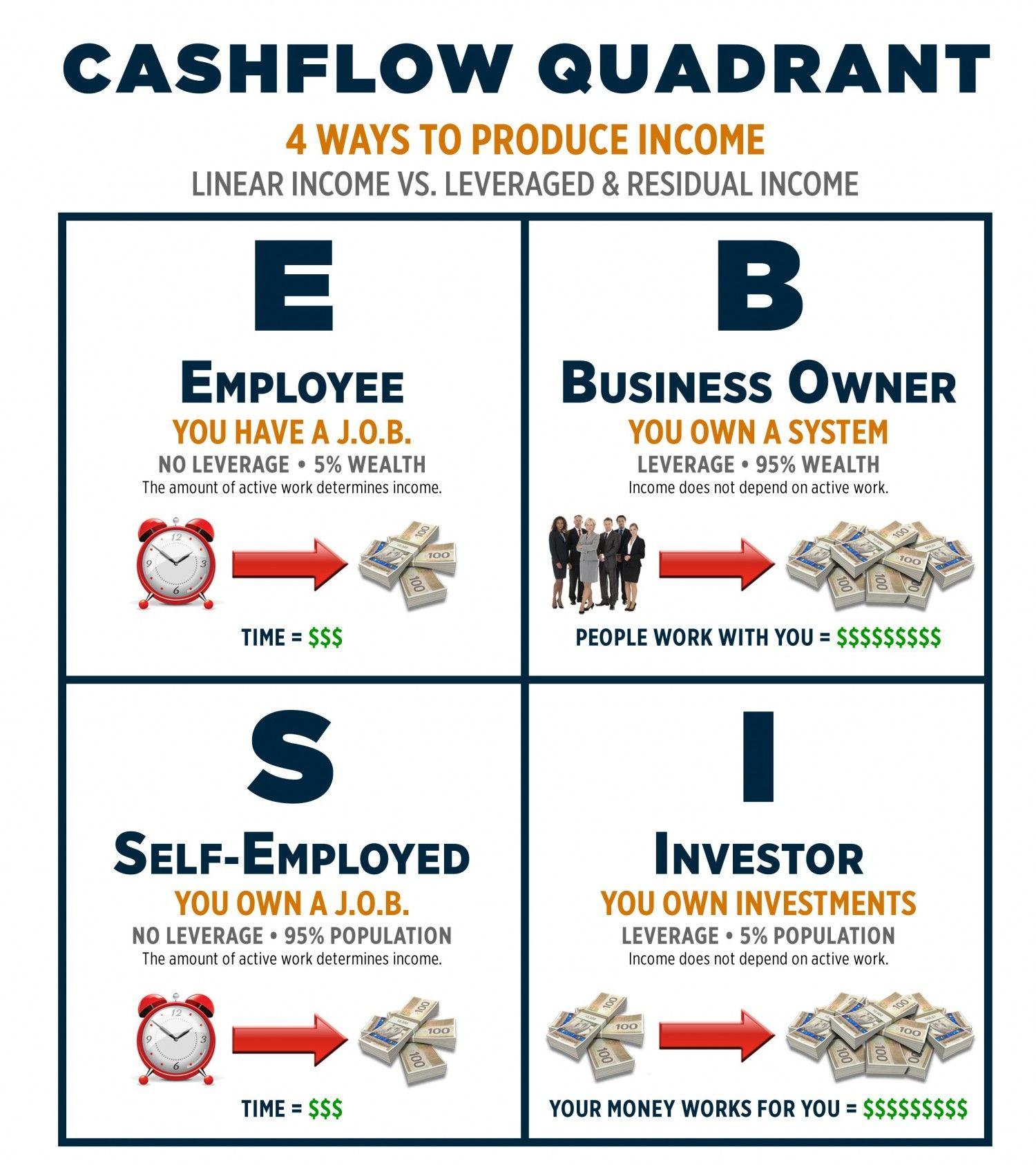 Cashflow Quadrant Which Quadrant Do You Fall In