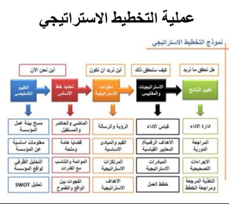 التخطيط الاستراتيجي الشخصي pdf