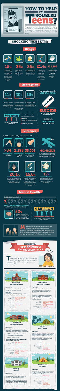 Infographics for student: How to Help Our Troubled Teens - Infographic