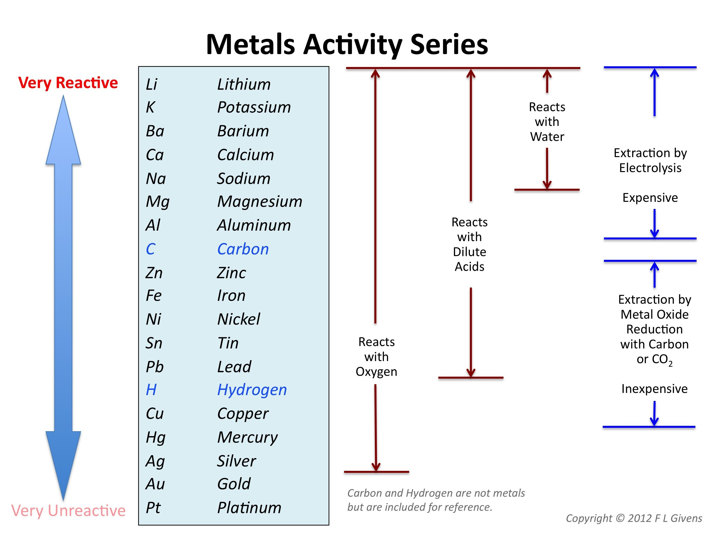 Elements Found To The Right Of Metalloids On Periodic