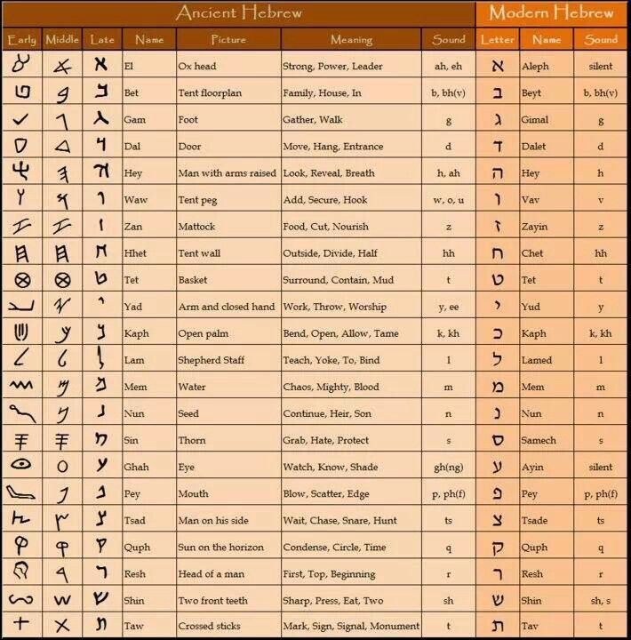 Paleo Hebrew Chart | Hebrew Nation | Pinterest | Bible ...