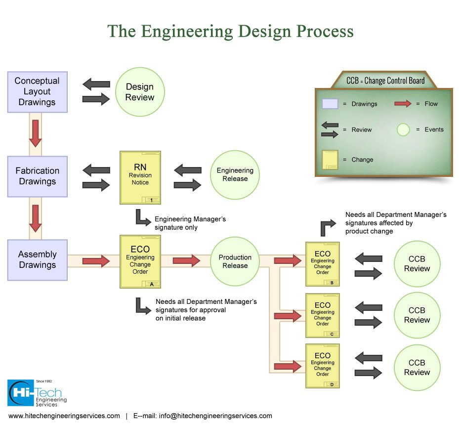 Every Stage Of Product Design And Development Involves Multiple