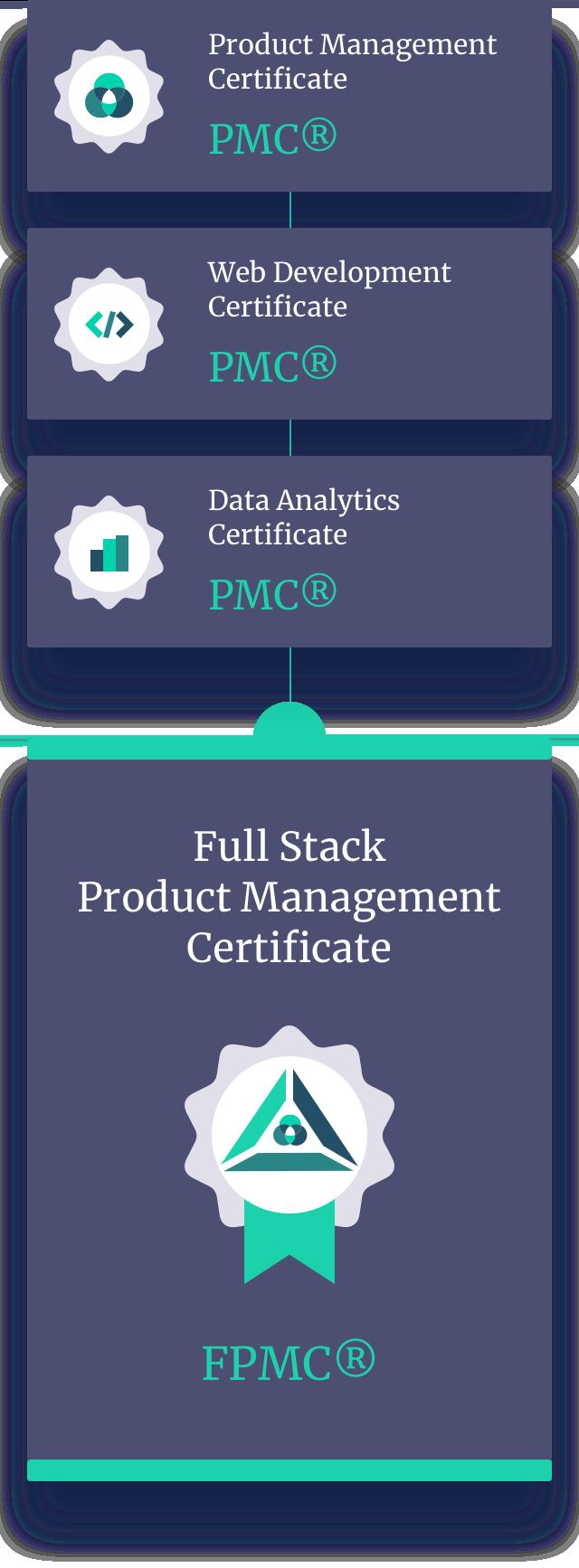 Product Management Certification   Web development certificate ...