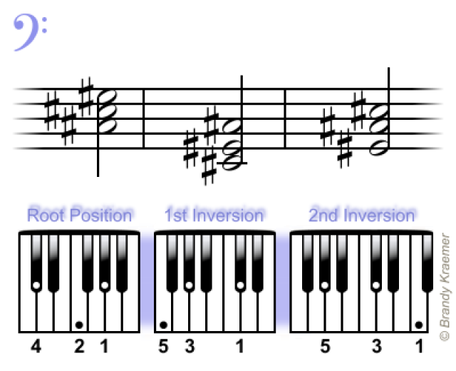 Easy Minor Chords For Piano Pianos Bass And Piano Sheet