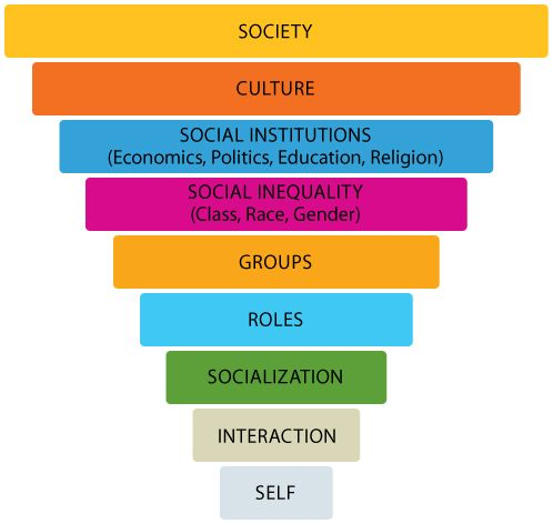 The Macro Micro Continuum Of Sociology All Of These Aspects Affect One Another In Some Sort Of Way Society Effects Sociology Sociology Theory Sociology Major