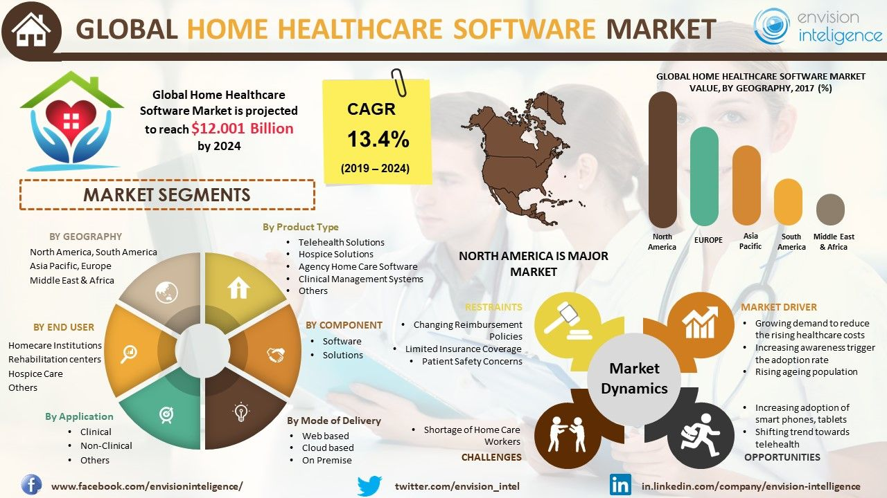 Home Healthcare Software Market Size Outlook Trends And