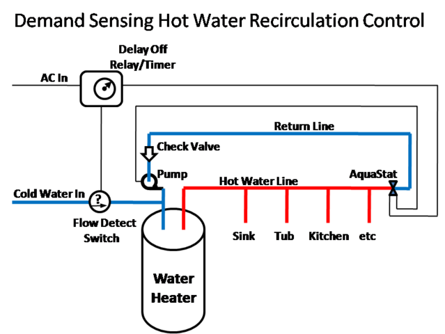 Tankless Water Heater Recirculation Pump