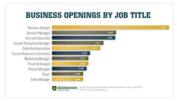 business opening by job title