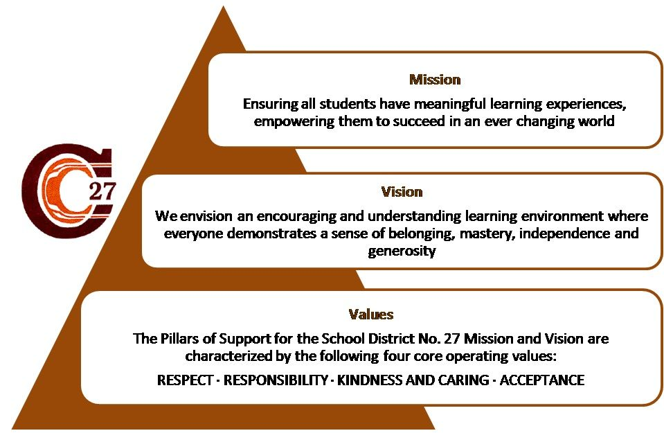 Mission, Vision, and Values School District No 27 Vision - inspiration 7 sample church vision statement