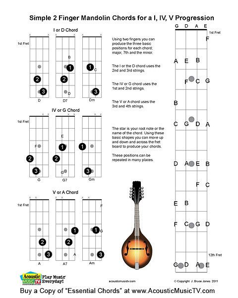 Essential Chords Mandolin Chord Progression  Mandolin Banjo And