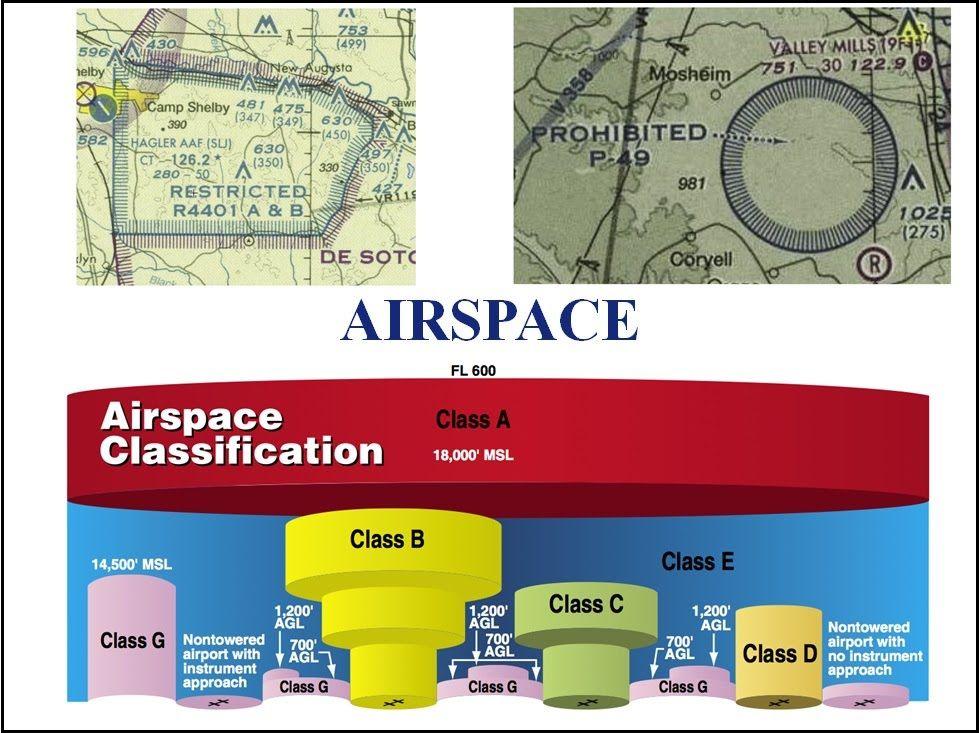 UAS Pilot Tutorial 1 Airspace Flight Training Pinterest Pilot