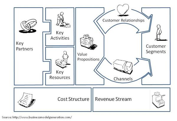 Business Development Canvas  I Like Such Simple Approaches And Do