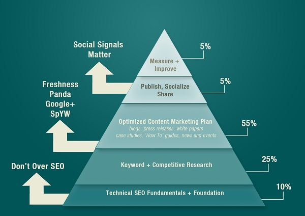 If you're serious about being found in Google and optimizing your entire web presence, it's important to start with a strong baseline or foundation. A strong base layer will accelerate your efforts in the higher tiers by ensuring your web presence has a strong infrastructure, can be effectively indexed, and is identifiable. http://vabulous.com/services/website-development/