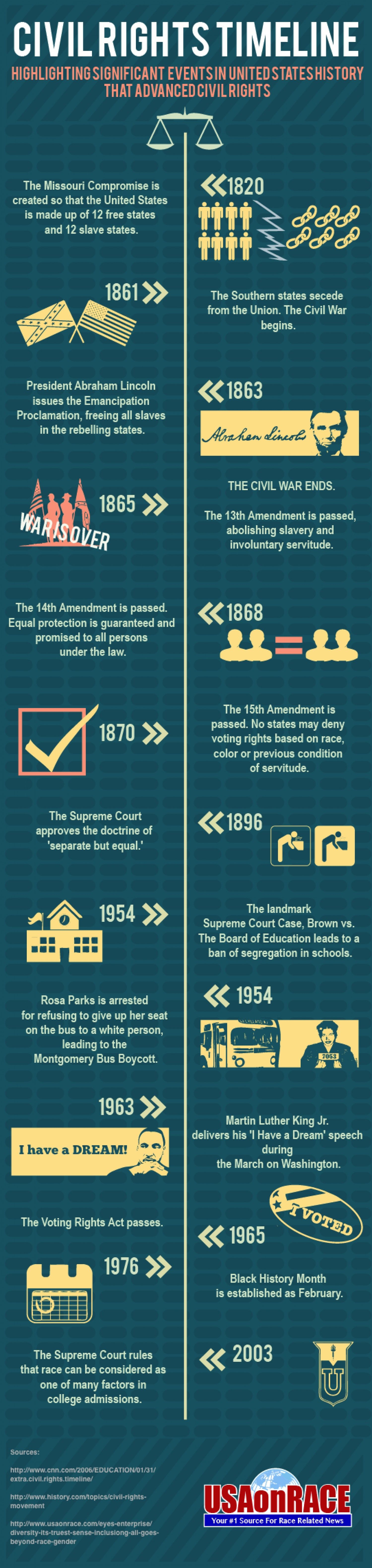 Civil Rights Timeline Infographic | Useful Classroom Images ...